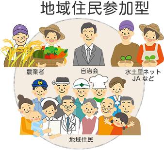 農村での地域住民参加型